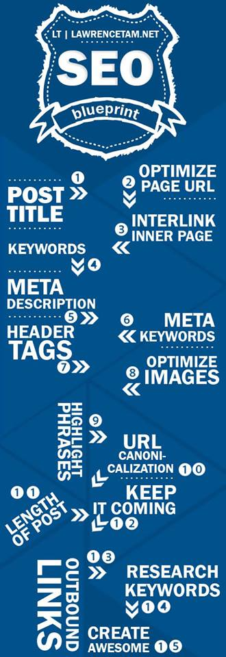 On page seo blueprint