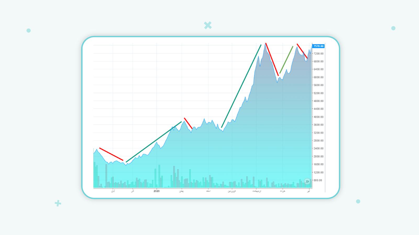 تحلیل نموداری بازار یک طرفه و دوطرفه