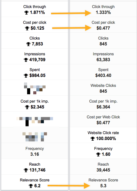 Exact-ad-campaign-comparison-with-different-audiences-report
