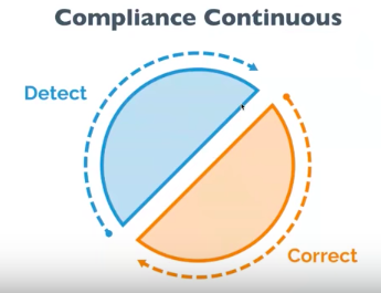 Compliance Continuous, Detect and Correct
