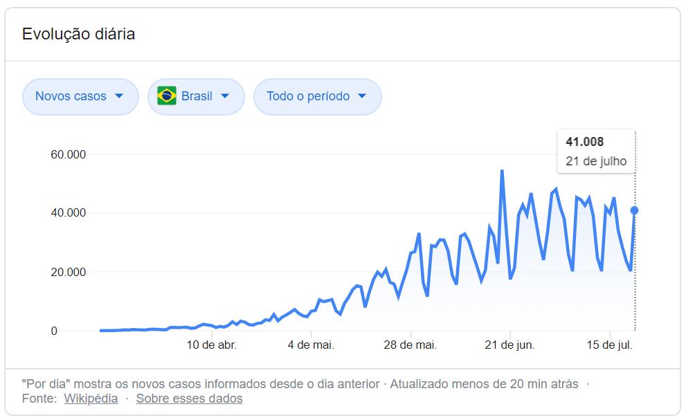 número de casos brasil