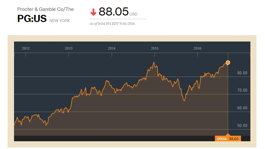 Analysts Ratings: Procter & Gamble Company (NYSE:PG) , Unilever NV (NYSE