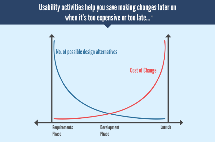 chart design change costs