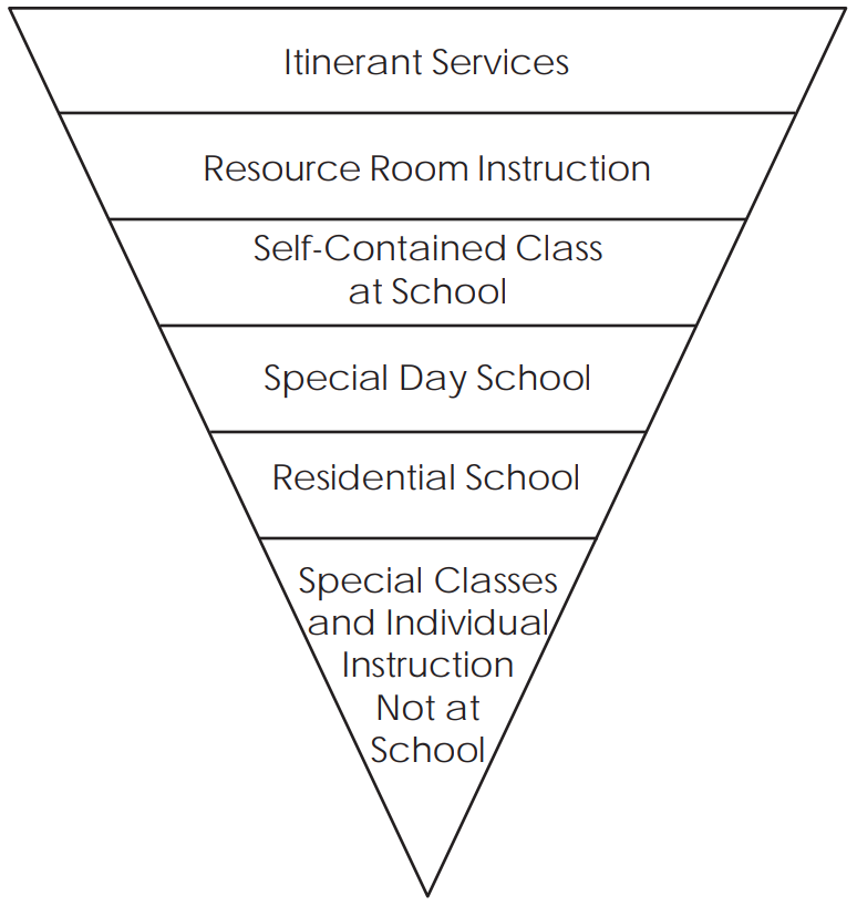 D/HH Continuum of Services pyramid with largest section at the top and smallest section at the bottom. From largest to smallest as follows: Itinerant Services, Resource Room Instruction, Self-Contained Class at School, Special Day School, Residential School, Special Classes and Individual Instruction Not at School.