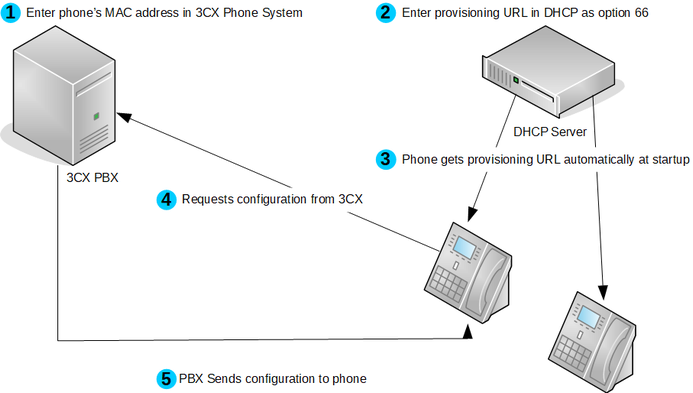 Provisioning IP Phones in 3CX Phone System