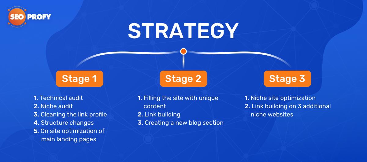 Стратегию проекта можно разделить на 3 этапа.