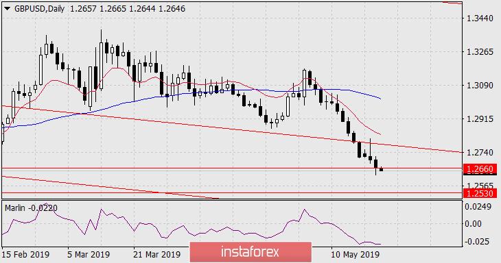 InstaForex Analytics: Previsão para o GBP/USD em 23 de maio de  2019