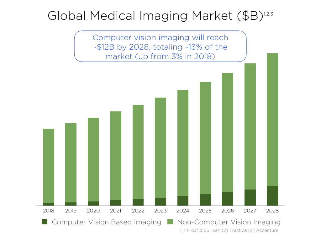 Healthcare by 2028 will be doctor-directed, patient-owned and powered by visual technologies