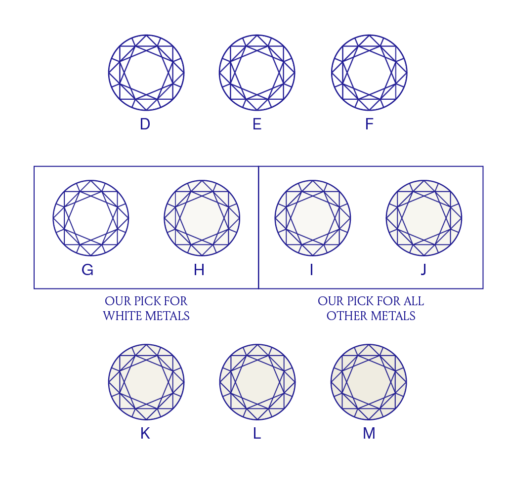 Color diagram for diamonds