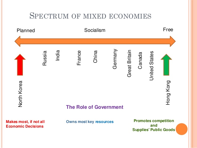 3 roles of government in mixed economy Mixed economy= [math]capitalist economy + socialist economy[/math] so, if we go by definition of two economies, then under socialist economy, govt role is major so, mixed economy supposed to have some role of govt.