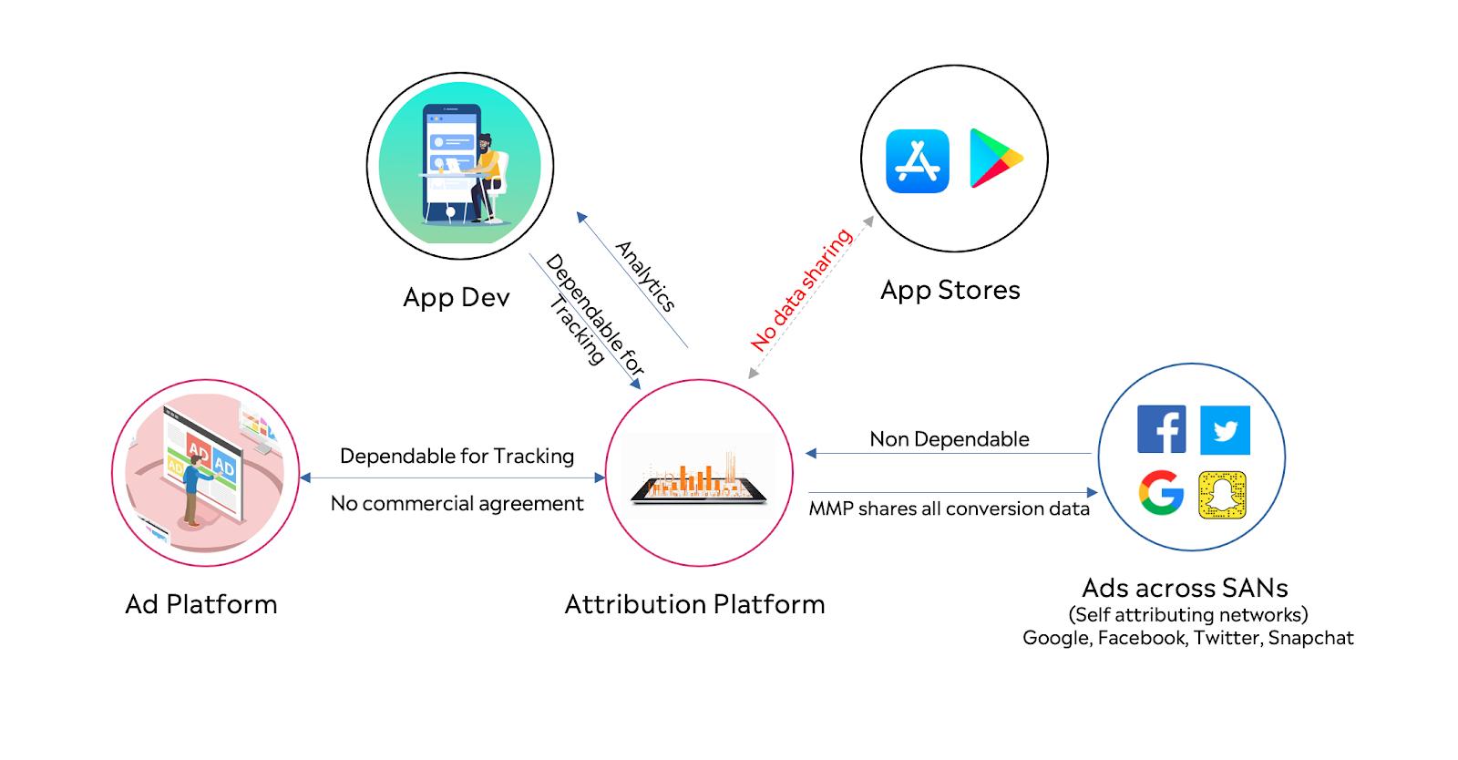 Mobile Attribution Flow