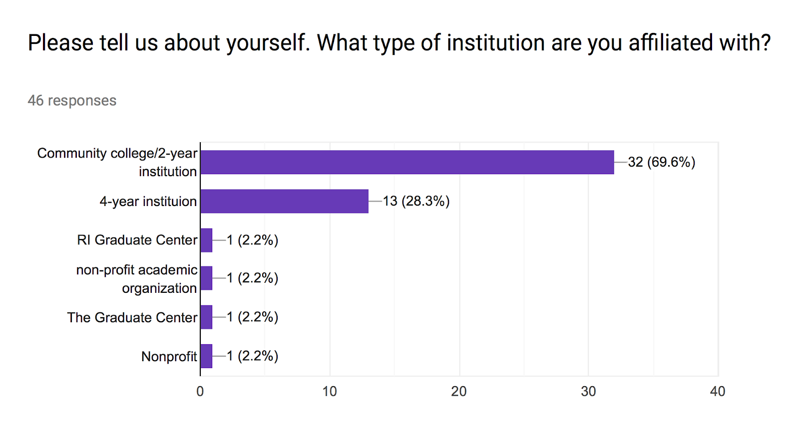 Forms response chart. Question title: Please tell us about yourself. What type of institution are you affiliated with? . Number of responses: 46 responses.