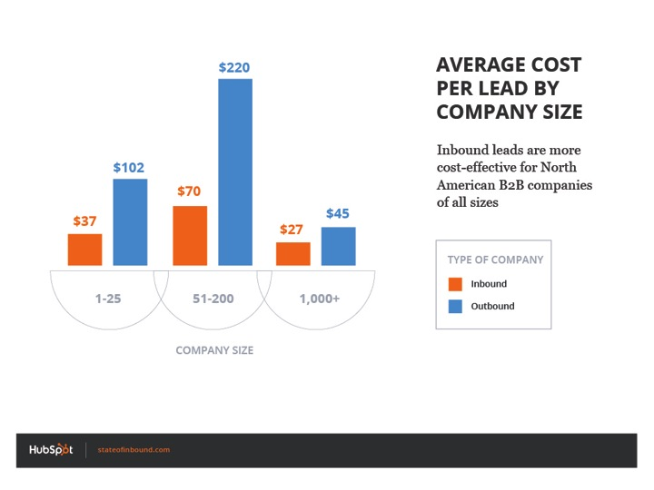 inbound lead generation - average cost per lead by company size