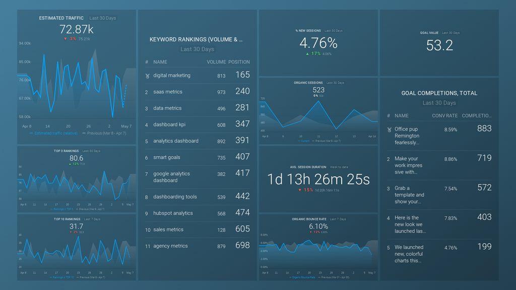 SEMrush + GA Organic Traffic Analysis dashboard template