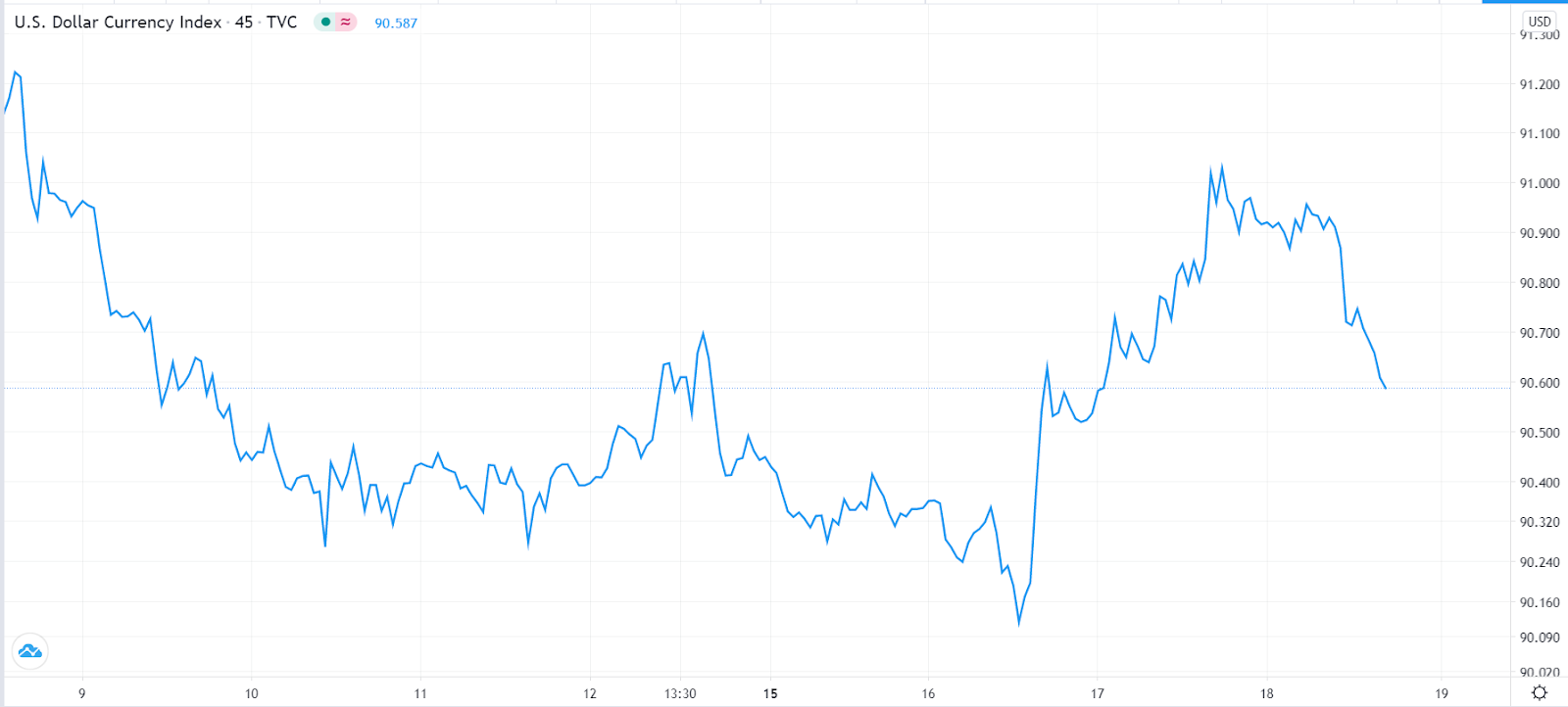 Dollar index slips as US treasury yields rise to a 12-month high