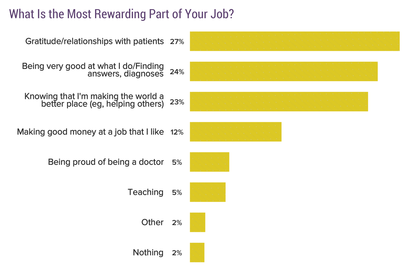 Bar Chart: What is the most rewarding part of your job?