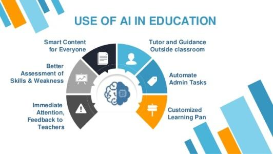 Future of technology in education 2019