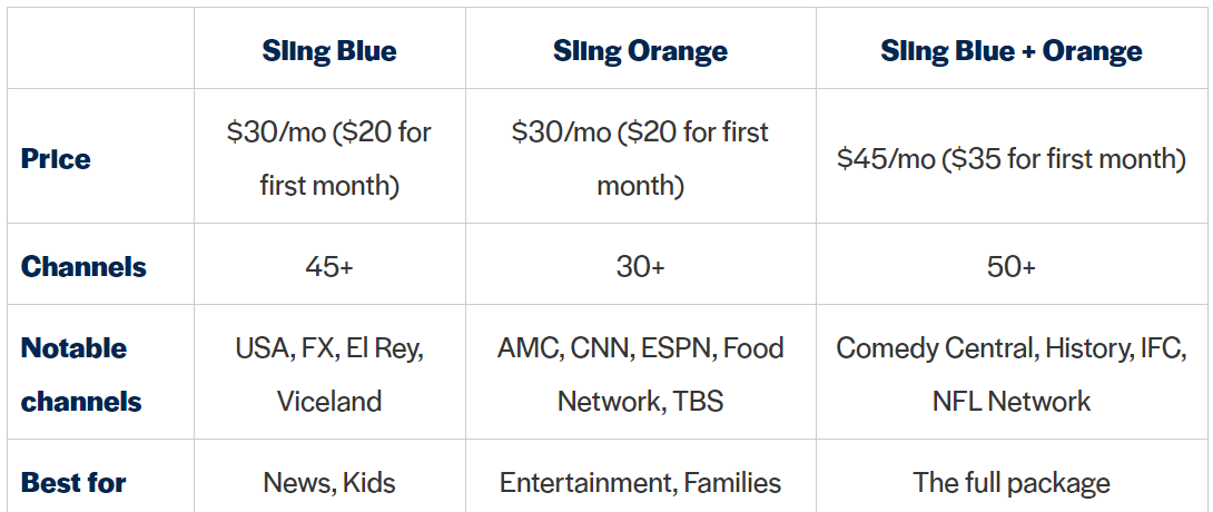 Sling TV Package & Price