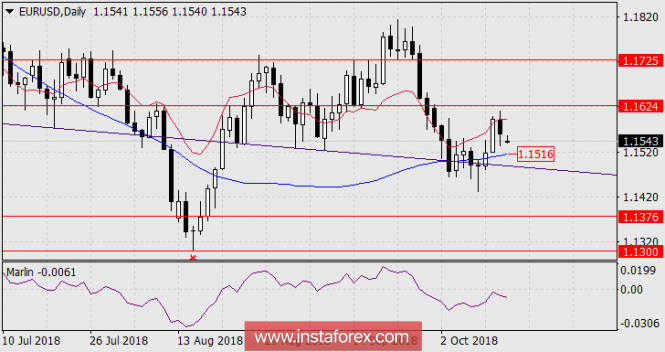 Forecast of EUR / USD for October 15, 2018