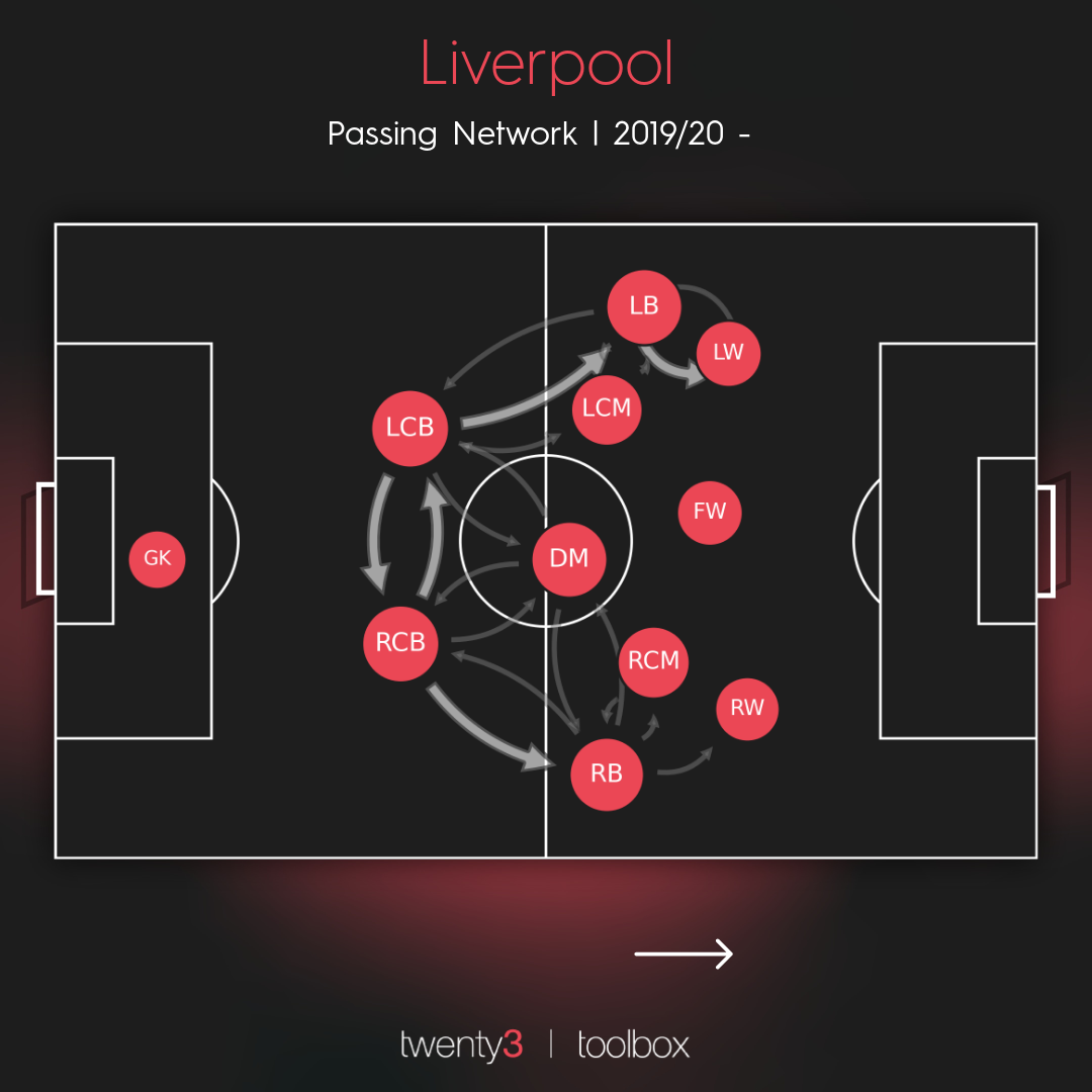 Liverpool's passing network for the 2019/20 Premier League.