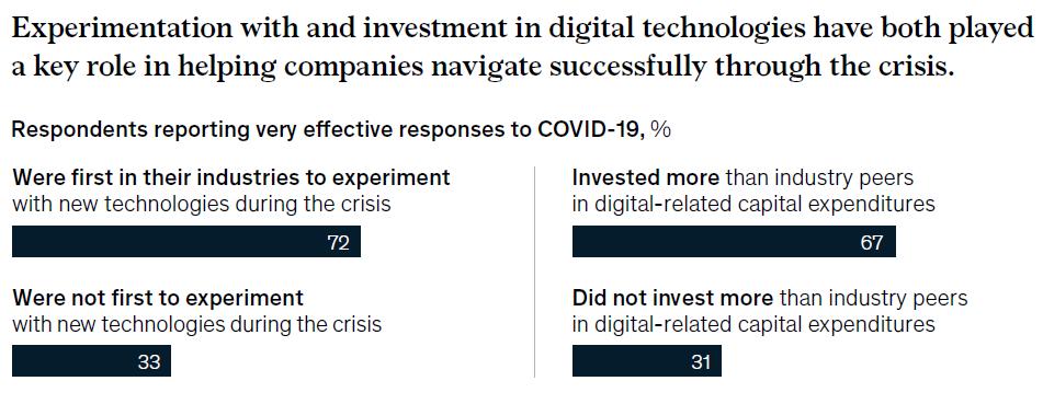 L'expérimentation et l'investissement dans les technologies digitales a permis aux entreprises de gérer efficacement la crise de la Covid-19 (diagramme McKinsey)