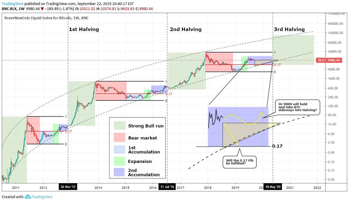 Bitcoin Halving Guide 3