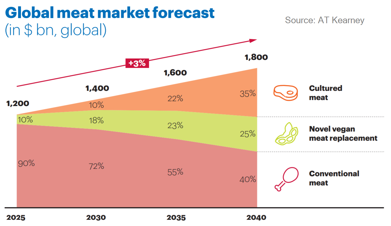 AT Kearney chart on growth of meat alternatives.