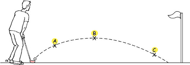 Q2. A golfer hits a ball - After the golfer has HIT the ball and ignoring any wind and air resistance, what FORCES are acting on the ball AT EACH POINT (A, B, C) as it flies through the air (along the dotted line):