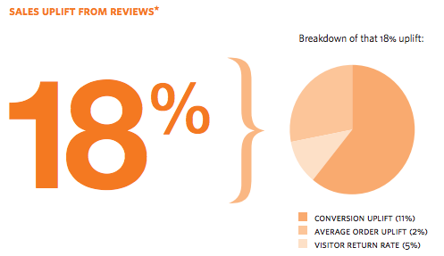 """Statistic of """"Sales Uplift from Product Reviews"""""""