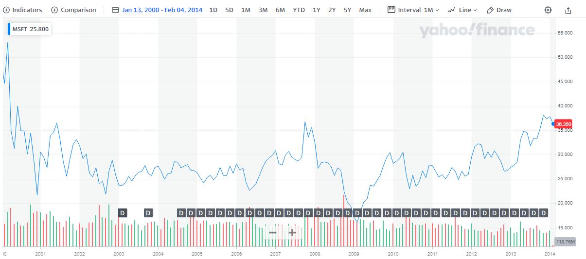 Steve Balmer share price performance