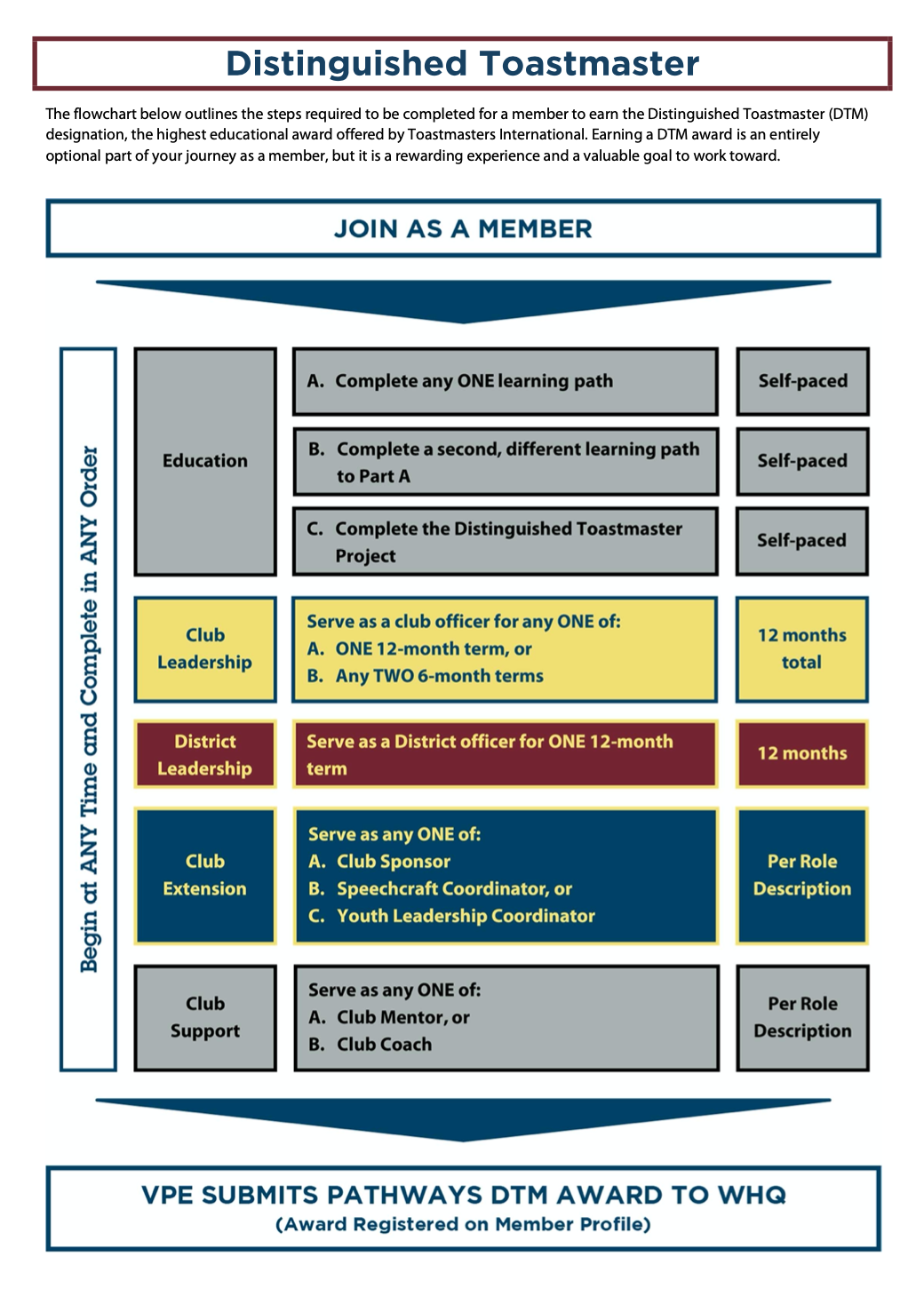 , Which Toastmasters Pathway Should I Use?