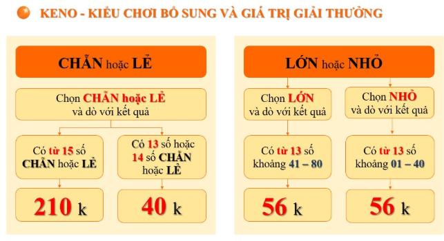 Loại hình xổ số Keno có rất nhiều cách chơi khác nhau cho người chơi lựa chọn