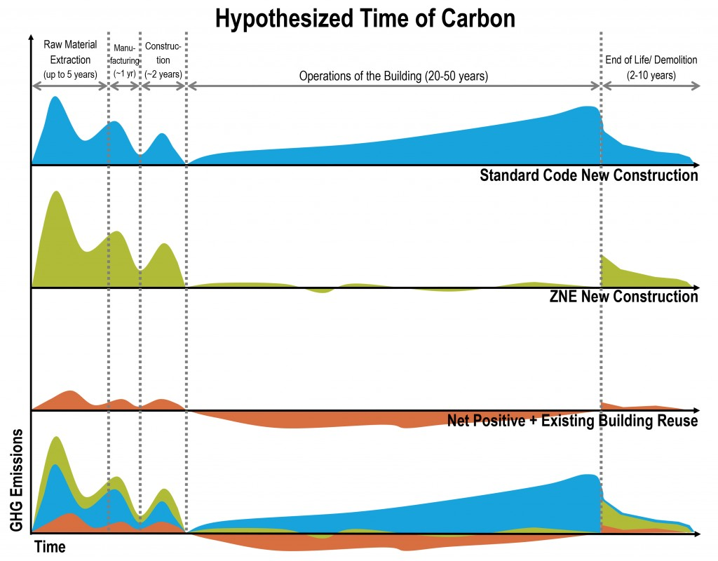 Time-of-Carbon-Graph-2-1024x800.jpg
