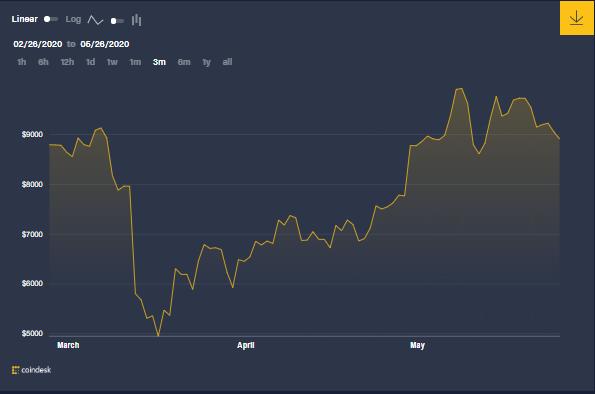 Gráfica del precio de BTC en los últimos tres meses, que demuestra una recuperación considerable luego del 12 de marzo influenciada por las expectativas del Halving. No obstante, luego del evento no ha habido un aumento tan enorme como el que muchos esperaban. Fuente: CoinDesk