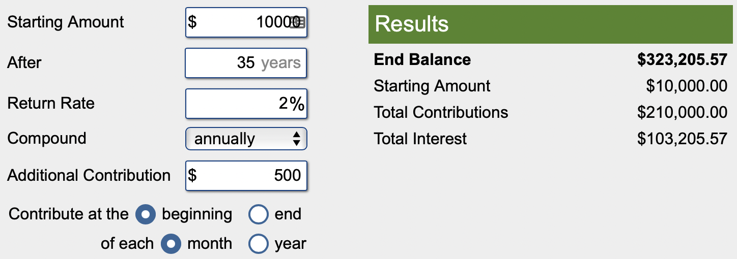 Calculations of a $10000 investement over 35 years with 2% return and $500 monthly contributions = $323205