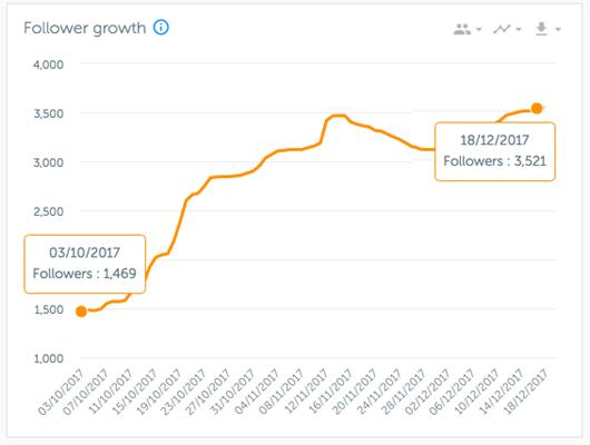 données-croissance-abonnés-iconosquare