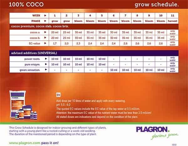 Удобрение для кокоса Plagron Coco A+B