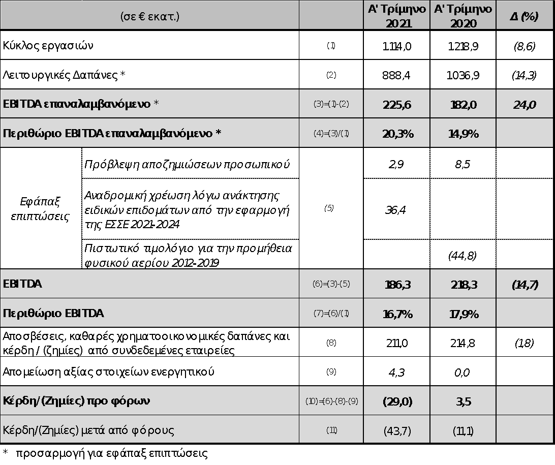 ΔΕΗ: Επαναλαμβανόμενο EBITDA 225,6 εκατ. το α' τρίμηνο