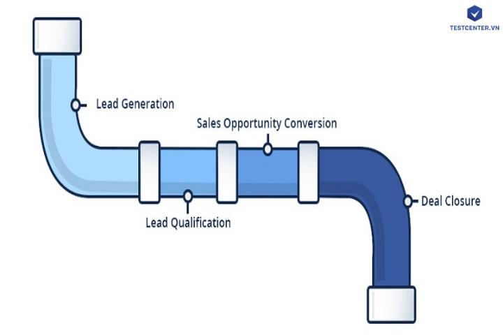 Data pipeline là gì? Khái niệm về pipeline trong kinh doanh