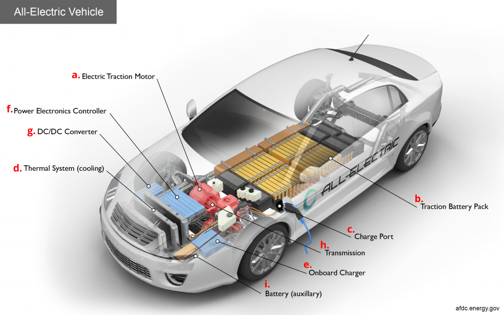 Parts of Electric Vehicles