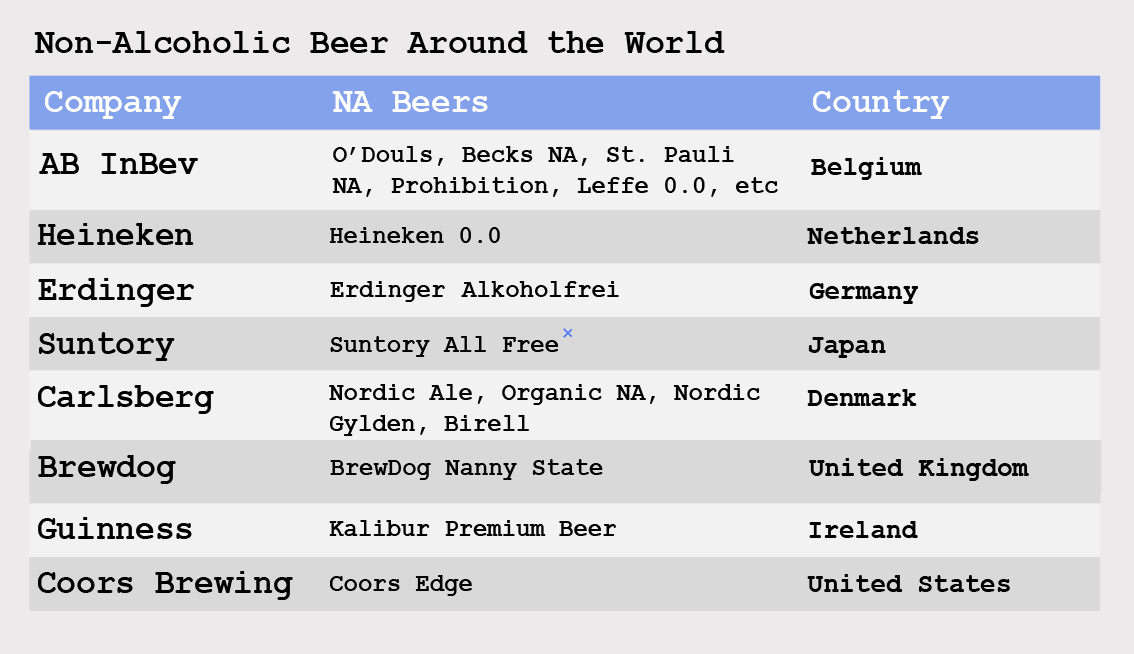Table of the non-alcoholic beers produced by beer conglomerates in different countries
