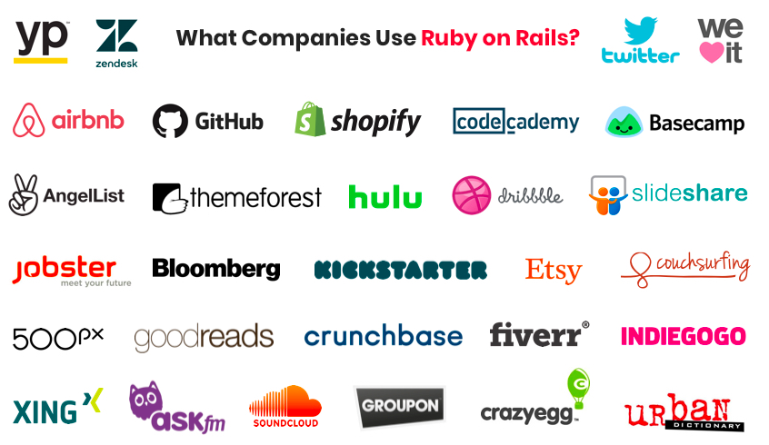 ruby on rails for startup and some successful startups