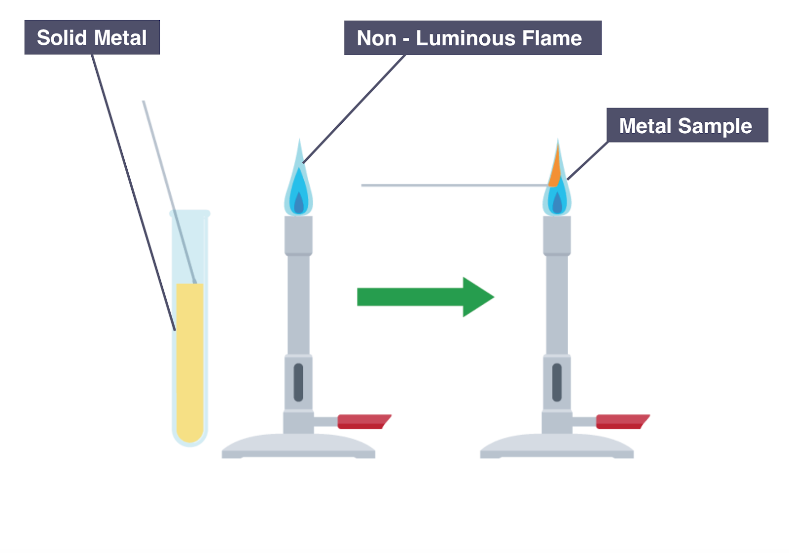 Igcse chemistry 2017 245 describe how to carry out a flame test diagram showing the flame test of metal cations ccuart Choice Image