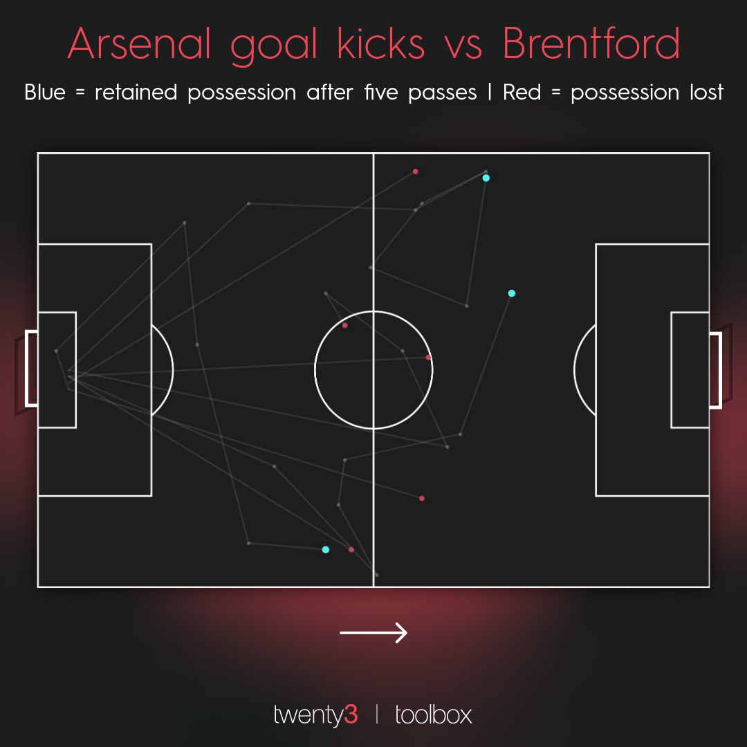 Arsenal's goal kick map against Brentford, showing where they retained possession and where they lost it.