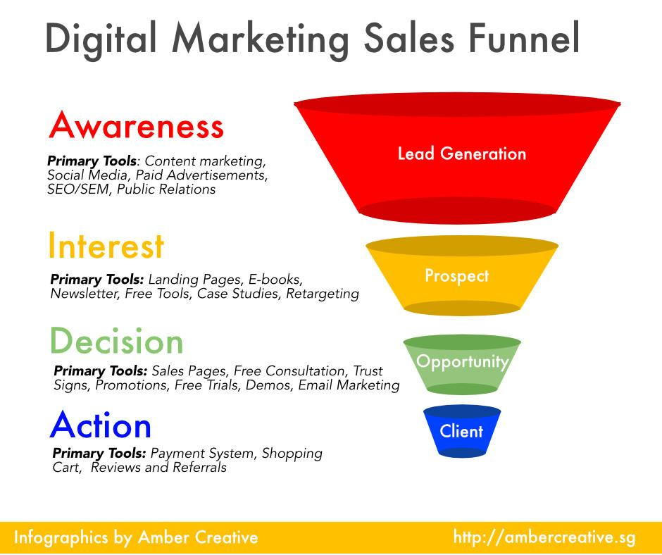 top of funnel traffic example