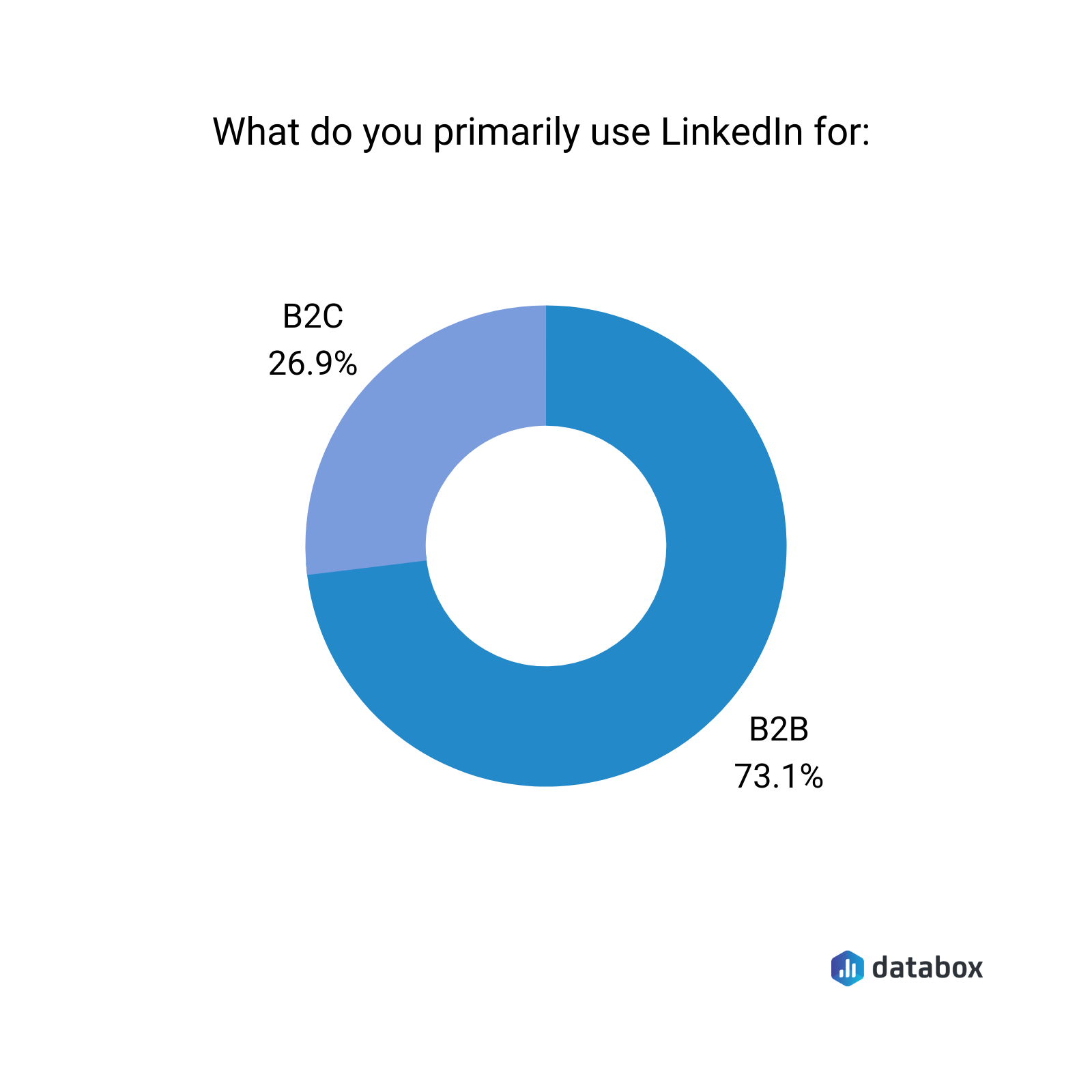 what do you primarily use Linkedin for?