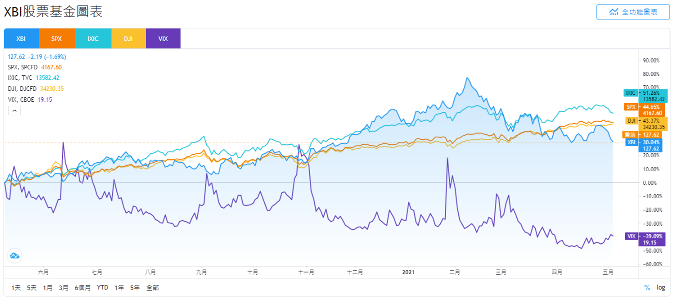 美股XBI,XBI stock,XBI ETF,XBI holding,XBI成分股,XBI持股,XBI股價,XBI配息