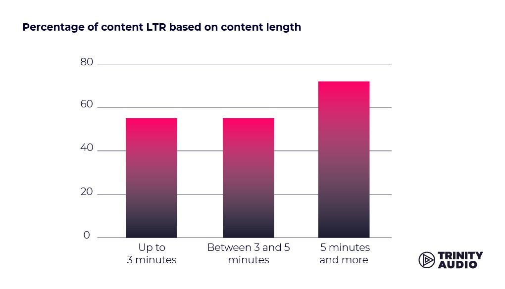 Percentage of content LTR based on content length