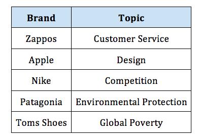 各ZapposやAppleなど、有名企業が掲げるビジョン
