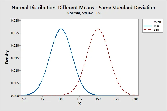 Normal distribution | means and standard deviation